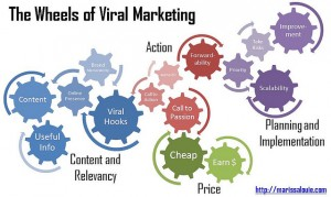 wheels of viral marketing